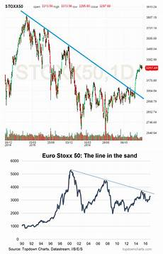 Euro Stock Chart 5 Charts For Global Investors Key Market Trends Page 3