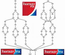 Football Draft Flow Chart 2015 Football 12 Team Standard League Flow Chart