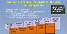 Diesel Engine Oil Comparison Chart Bizol Synthetic Oil The Technical Post Eeuroparts Com Blog