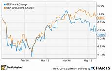 Ge Chart Can General Electric Company Hit Its Earnings Targets