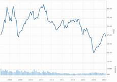 Bhp Price Chart How Safe Is Your Money In Bhp Billiton Limited At This