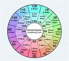 Dj Mixing Chart Using Mixed In Key With Serato Software Blog