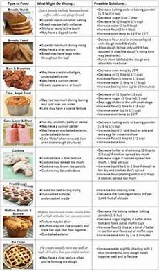 High Altitude Baking Chart Baking Conversion Chart Charts And Baking On Pinterest