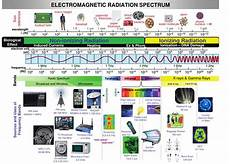Em Spectrum Frequency Chart What Is Electromagnetic Radiation Emr Stop Oc Smart
