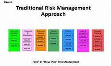 Human Resource Risk Management What Is Enterprise Risk Management Erm Erm