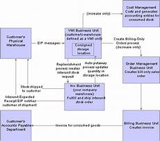 Vendor Managed Inventory Process Flow Chart Using Vendor Managed Inventory