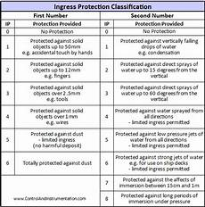 Ingress Protection Chart Ingress Protection Ratings Ip Codes And Standards