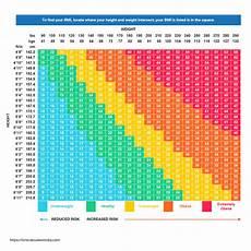 Bmi Males Chart Bmi Calculator India Calculate Your Body Mass Index