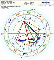 Bill Gates Astro Chart Decoding The Most Elevated Planet In The Horoscope