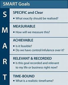 What Is A Good Career Goal Smart Goals Good Thing To Think About While Creating