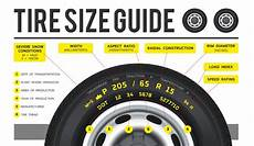 Tire Reading Chart What Do Tire Size Numbers Mean Understanding Your Tire Sizes