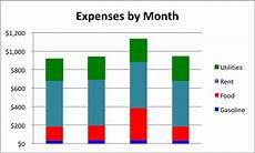 Excel 2013 Stacked Bar Chart How To Create A Stacked Bar Chart In Excel Smartsheet
