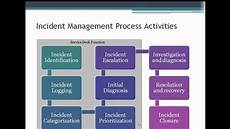 Problem Management Getting Incident And Problem Management Right Arabic