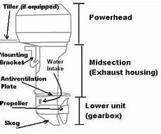 Outboard Motor Parts Index Outboardparts Com