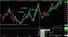 Chart Pattern Recognition Software Blog Archives Birdgugu