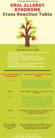 Allergy Syndrome Food Chart Allergy Syndrome