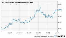 Pesos To Dollars Chart Why Is The Mexican Peso Underperforming Seeking Alpha