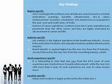 What Is Career Aspiration A 2011 Research Findings On The Career Aspirations And