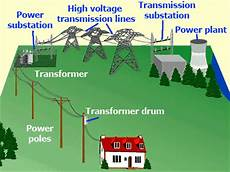 Electrical In Practical All Time Electrical
