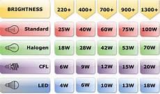 Lumens To Watts Conversion Chart Pdf Lumens Guide Lumens To Watts Conversion Chart