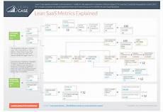 Saas Metrics Lean Saas Metrics The Definitive Guide To Create