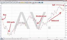 Share Price Chart Aviva Shares A Profitable But Difficult Investment Uk