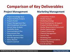 Marketing Deliverables What Marketing Managers And Project Managers Can Learn