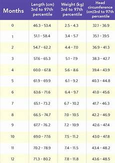 Baby Height And Weight Chart A Helpful Baby Weight And Height Growth Chart By Month For