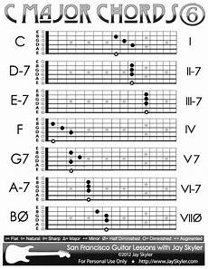 Acoustic Guitar Scale Chart Pin Taulussa Chords