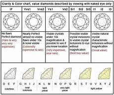 Best Diamond Clarity And Color Chart Diamond Clarity Scale Diamond Chart Diamond Education