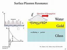 Surface Plasmon Resonance Nanohub Org Resources Illinois Ece 416 Spr Sensors Ii