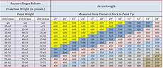 Easton Arrow Size Chart Arrow Spine Chart Gallery Of Chart 2019