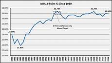 Shot 2 Pt Chart Nba Shooting By The Numbers 1980 Today Best Tickets Blog