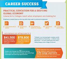 Liberal Arts Careers Setting Students Up For Long Term Career Success