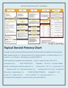 Topical Corticosteroids Chart Topical Steroids Potency Chart Advanced Life