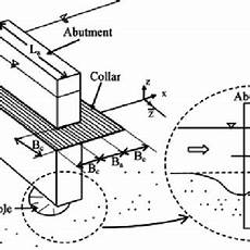 Abutment Definition Definition Sketch Of A Typical Collar Abutment Arrangement