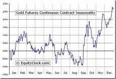 Silver Seasonality Chart Gold Futures Gc Seasonal Chart Equity Clock