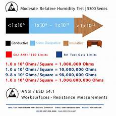 Esd Resistance Chart Buy Esd Workstation Kits Elimstat Com