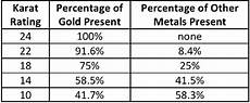 Gold Percentage Chart America S Best Gold Refiners Gold Alloys