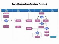 Payroll Flowchart Process Payroll Process Cross Functional Flowchart Powerpoint