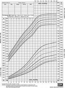 Who Vs Cdc Growth Charts 2265 Girls Growth Rate Chart Size Chart For Kids