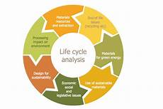 Life Cycle Analysis Target And Circular Diagrams Solution Conceptdraw Com