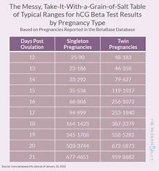 Quant Count Pregnancy Chart Hcg Level Babycenter