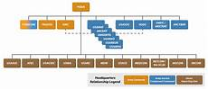 Army Futures Command Org Chart Army Military Science And History Libguides At Texas