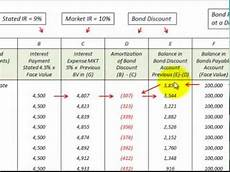 Amortization Of Bond Premiums Bond Discount Amortization Schedule How To Setup And Use