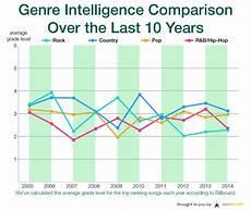 Genius Song Chart Study Shows Lyrics In Hit Singles Average A 3rd Grade