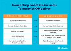 Media Objectives How To Set Realistic Social Media Goals For Business Growth