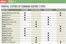 Suture Needle Comparison Chart What Are Some Alternatives For Patients Allergic To