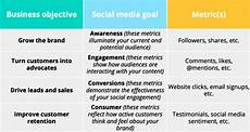Media Objectives How To Create A Social Media Marketing Strategy In 8 Easy
