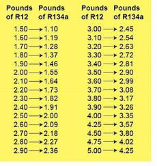 R134a To R12 Conversion Chart Air Conditioner Pressure Chart R22 Sante Blog